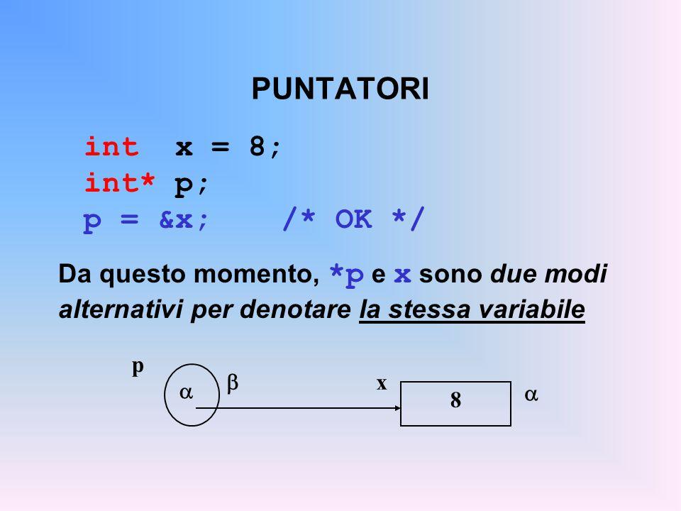 PUNTATORI int x = 8; int* p; p = &x; /* OK */ Da questo momento, *p e x sono due modi alternativi per denotare la stessa variabile  x p   8
