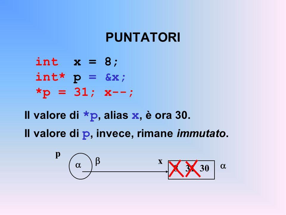 PUNTATORI int x = 8; int* p = &x; *p = 31; x--; Il valore di *p, alias x, è ora 30. Il valore di p, invece, rimane immutato.  x p   8 31 30