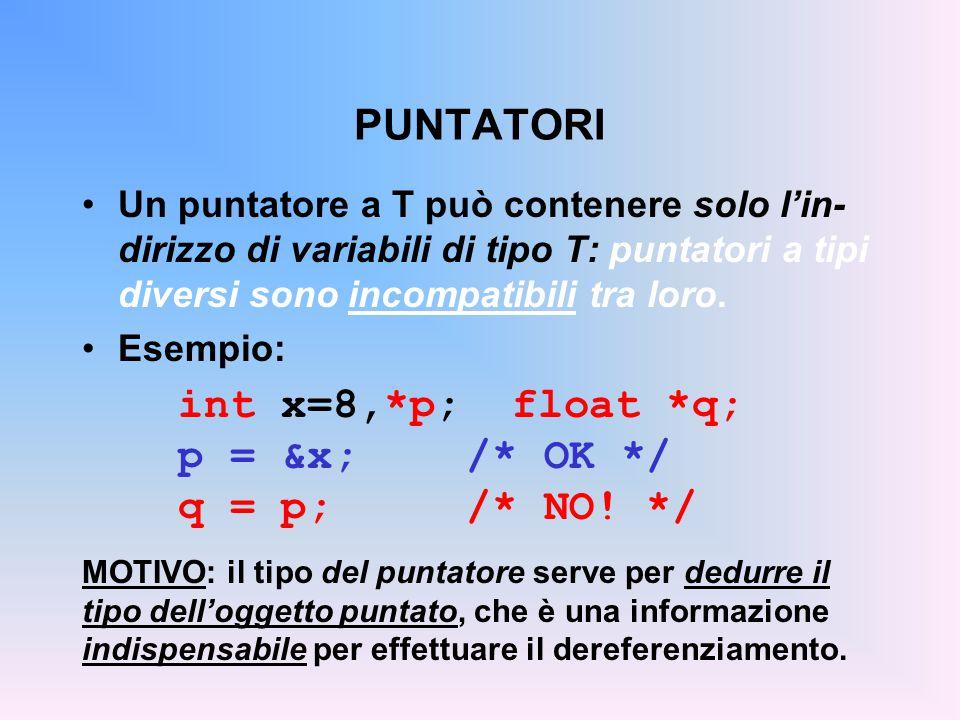 PUNTATORI Un puntatore a T può contenere solo l'in- dirizzo di variabili di tipo T: puntatori a tipi diversi sono incompatibili tra loro. Esempio: int