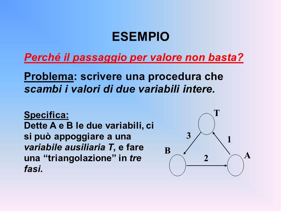 ESEMPIO Perché il passaggio per valore non basta? Problema: scrivere una procedura che scambi i valori di due variabili intere. A T B 1 2 3 Specifica: