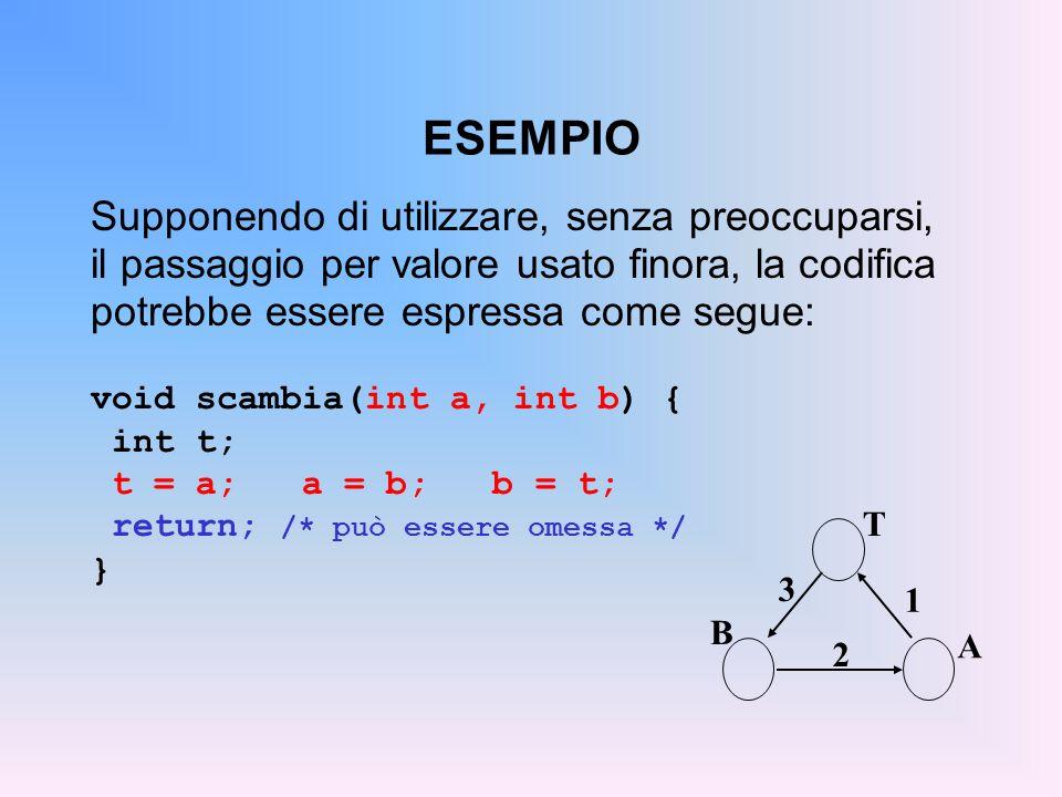 ESEMPIO Il cliente invocherebbe quindi la procedura così: A T B 1 2 3 main(){ int y = 5, x = 33; scambia(x, y); /* ora dovrebbe essere x=5, y=33...