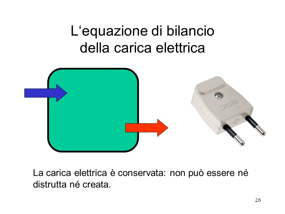 26 La carica elettrica è conservata: non può essere né distrutta né creata. L'equazione di bilancio della carica elettrica
