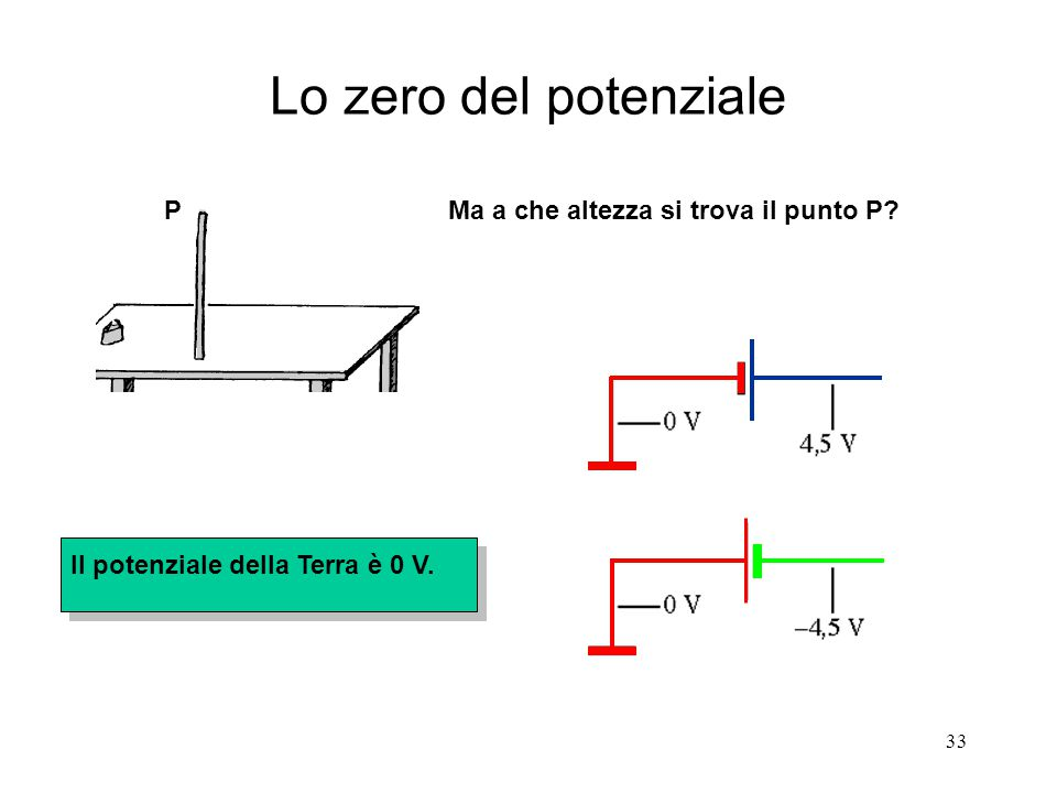 33 Lo zero del potenziale Ma a che altezza si trova il punto P?P Il potenziale della Terra è 0 V.