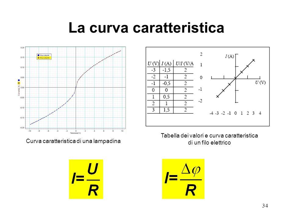34 La curva caratteristica Curva caratteristica di una lampadina Tabella dei valori e curva caratteristica di un filo elettrico