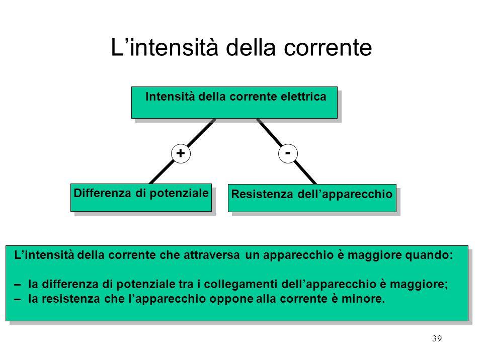 39 L'intensità della corrente Intensità della corrente elettrica Differenza di potenziale + - Resistenza dell'apparecchio L'intensità della corrente c