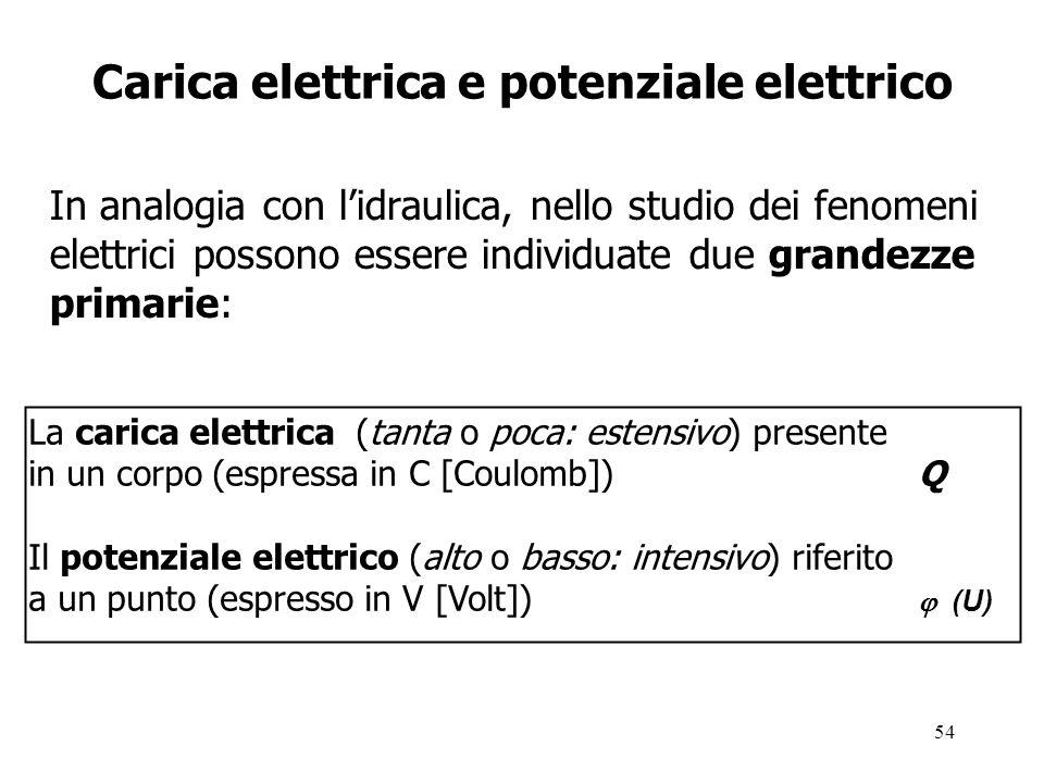 54 Carica elettrica e potenziale elettrico In analogia con l'idraulica, nello studio dei fenomeni elettrici possono essere individuate due grandezze primarie: La carica elettrica (tanta o poca: estensivo) presente in un corpo (espressa in C [Coulomb]) Q Il potenziale elettrico (alto o basso: intensivo) riferito a un punto (espresso in V [Volt])  (U)