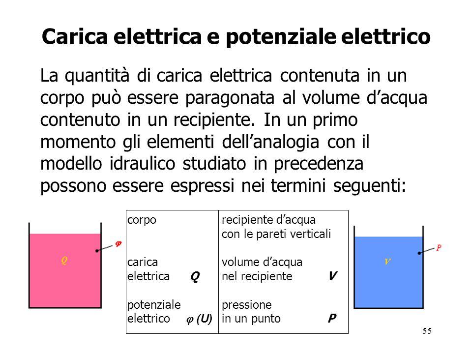 55 Carica elettrica e potenziale elettrico La quantità di carica elettrica contenuta in un corpo può essere paragonata al volume d'acqua contenuto in