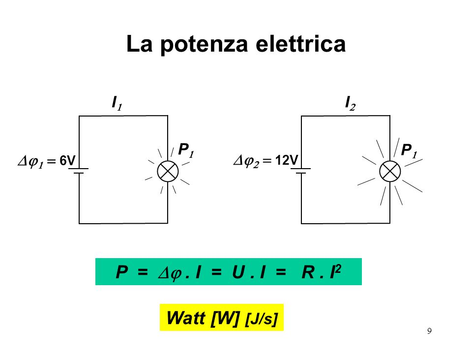9 La potenza elettrica    12V PP PP II II P = . I = U. I = R. I 2    6V Watt [W] [J/s]