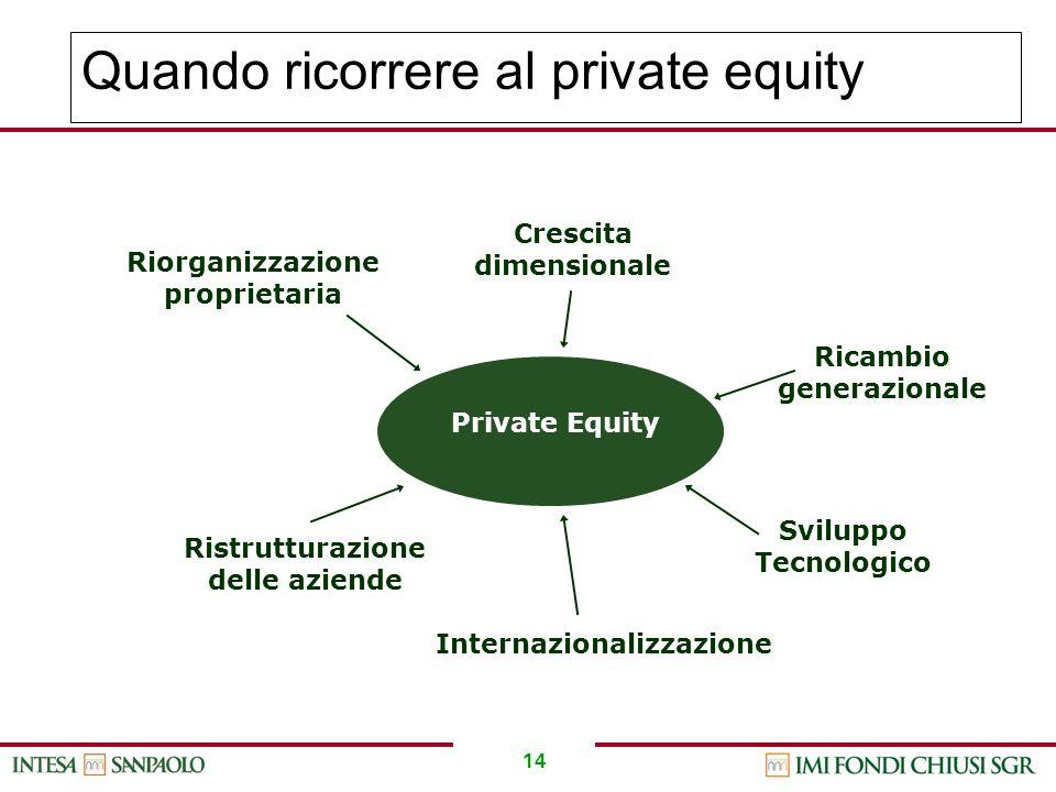 14 Quando ricorrere al private equity Riorganizzazione proprietaria Crescita dimensionale Ricambio generazionale Ristrutturazione delle aziende Svilup