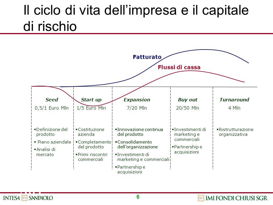 6 AIFI Fatturat o Cassa cumulata Seed 0,5/1 Euro Mln Definizione del prodotto Piano aziendale Analisi di mercato Start up 1/5 Euro Mln Costituzione az