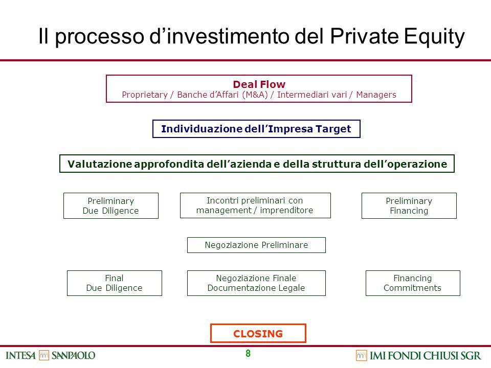 8 Individuazione dell'Impresa Target Deal Flow Proprietary / Banche d'Affari (M&A) / Intermediari vari / Managers Valutazione approfondita dell'aziend