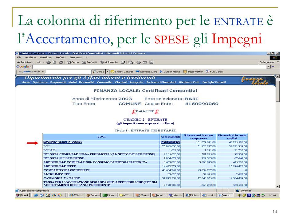 14 La colonna di riferimento per le ENTRATE è l'Accertamento, per le SPESE gli Impegni
