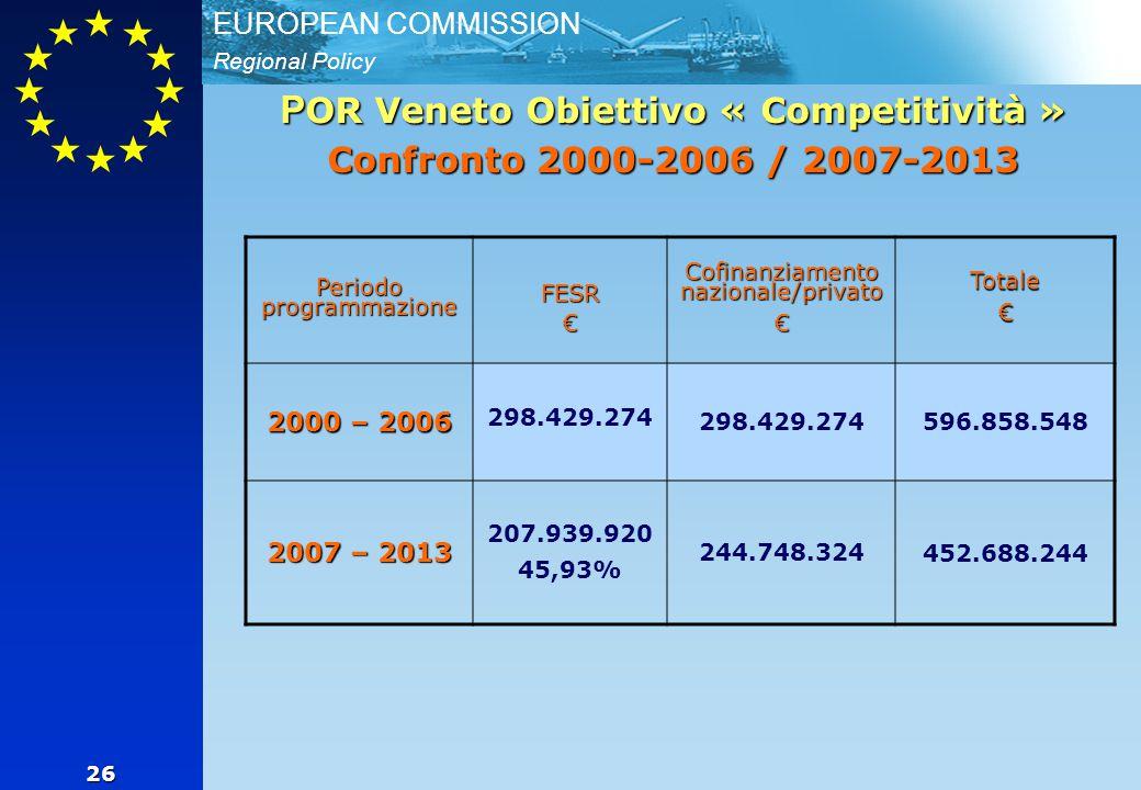 Regional Policy EUROPEAN COMMISSION 26 P OR Veneto Obiettivo « Competitività » Confronto 2000-2006 / 2007-2013 Periodo programmazione FESR€ Cofinanziamento nazionale/privato €Totale€ 2000 – 2006 298.429.274 596.858.548 2007 – 2013 207.939.920 45,93% 244.748.324 452.688.244