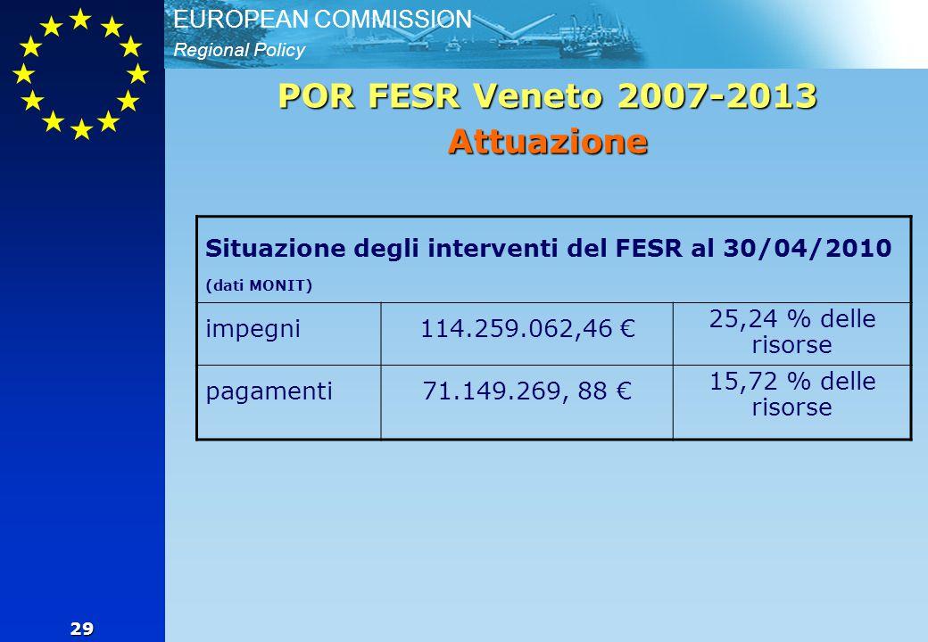Regional Policy EUROPEAN COMMISSION 29 POR FESR Veneto 2007-2013 Attuazione Situazione degli interventi del FESR al 30/04/2010 (dati MONIT) impegni114.259.062,46 € 25,24 % delle risorse pagamenti71.149.269, 88 € 15,72 % delle risorse