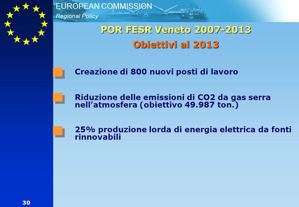 Regional Policy EUROPEAN COMMISSION 30 POR FESR Veneto 2007-2013 Obiettivi al 2013 Creazione di 800 nuovi posti di lavoro Riduzione delle emissioni di