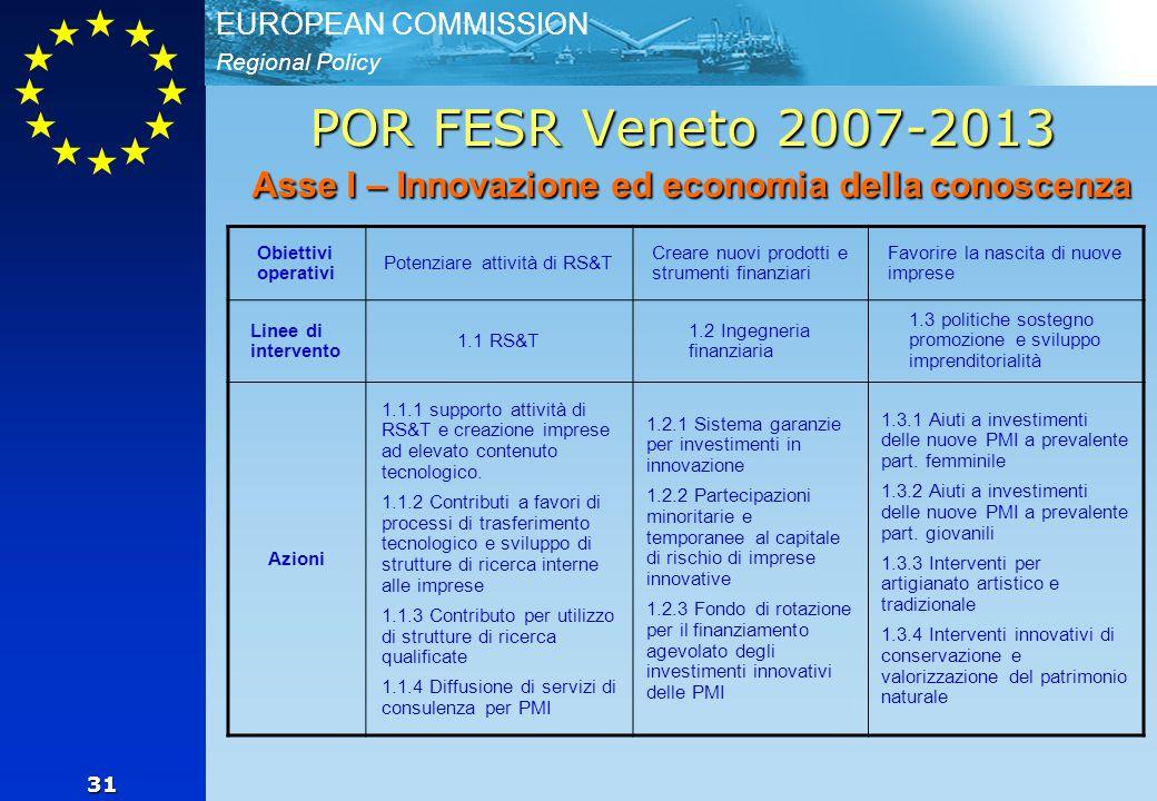 Regional Policy EUROPEAN COMMISSION 31 POR FESR Veneto 2007-2013 Asse I – Innovazione ed economia della conoscenza Obiettivi operativi Potenziare attività di RS&T Creare nuovi prodotti e strumenti finanziari Favorire la nascita di nuove imprese Linee di intervento 1.1 RS&T 1.2 Ingegneria finanziaria 1.3 politiche sostegno promozione e sviluppo imprenditorialità Azioni 1.1.1 supporto attività di RS&T e creazione imprese ad elevato contenuto tecnologico.