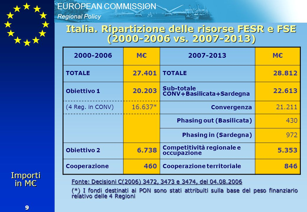 Regional Policy EUROPEAN COMMISSION 9 Italia. Ripartizione delle risorse FESR e FSE (2000-2006 vs. 2007-2013) 2000-2006M€2007-2013M€ TOTALE 27.401 TOT