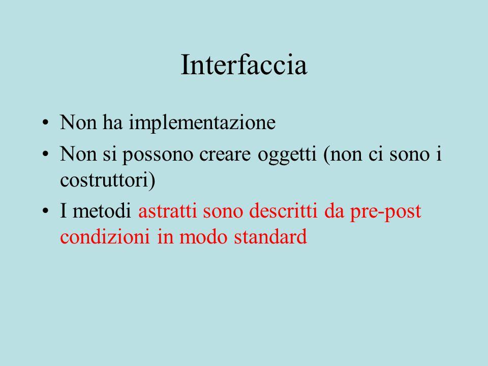 Interfaccia Non ha implementazione Non si possono creare oggetti (non ci sono i costruttori) I metodi astratti sono descritti da pre-post condizioni in modo standard
