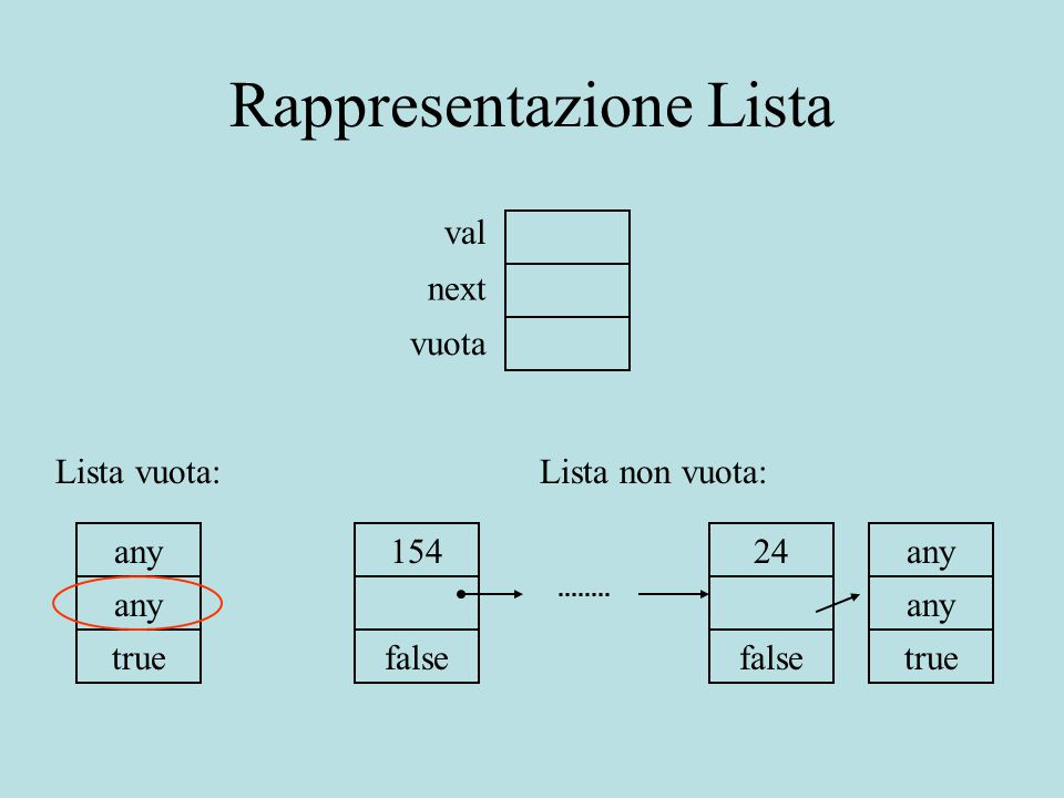 Rappresentazione Lista val next vuota Lista vuota: any true Lista non vuota: any true 154 false 24 false