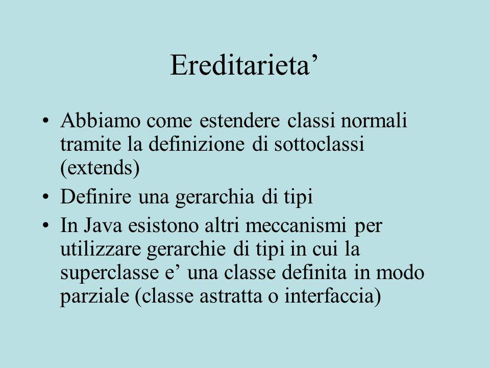 Ereditarieta' Abbiamo come estendere classi normali tramite la definizione di sottoclassi (extends) Definire una gerarchia di tipi In Java esistono altri meccanismi per utilizzare gerarchie di tipi in cui la superclasse e' una classe definita in modo parziale (classe astratta o interfaccia)