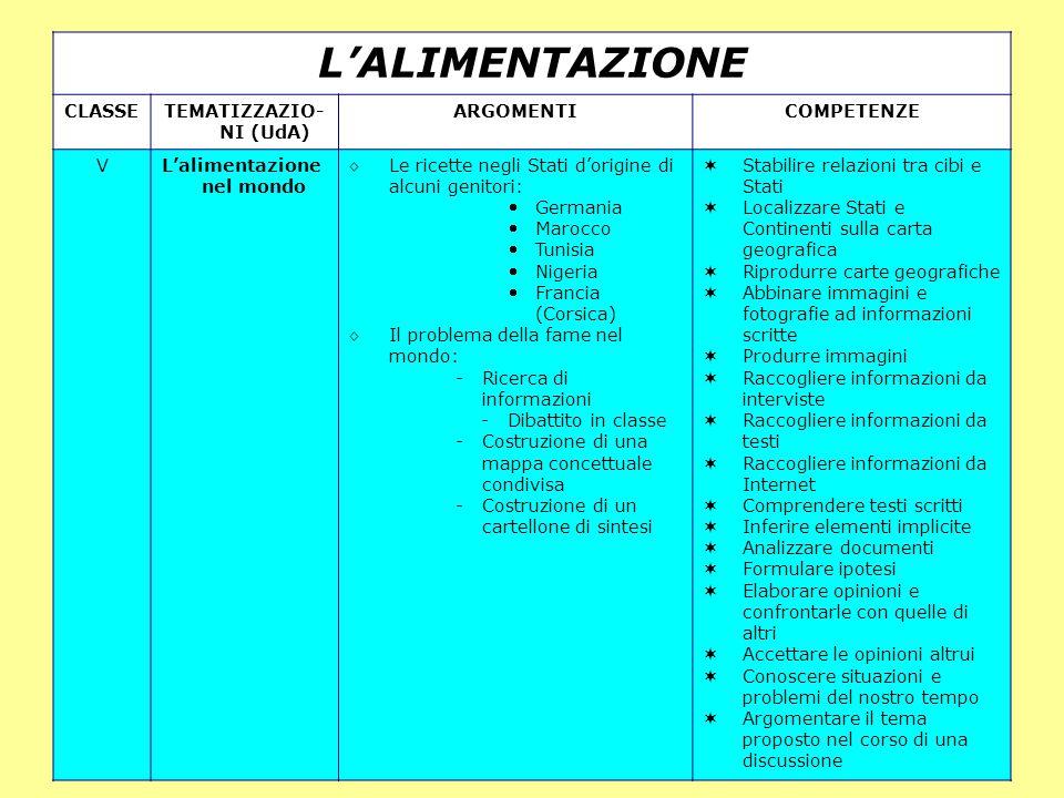 Ornella Mandelli II Circolo Cesano Boscone 8 L'ALIMENTAZIONE CLASSETEMATIZZAZIO- NI (UdA) ARGOMENTICOMPETENZE VL'alimentazione nel mondo ◊ Le ricette negli Stati d'origine di alcuni genitori: Germania Marocco Tunisia Nigeria Francia (Corsica) ◊ Il problema della fame nel mondo: -Ricerca di informazioni - Dibattito in classe -Costruzione di una mappa concettuale condivisa -Costruzione di un cartellone di sintesi  Stabilire relazioni tra cibi e Stati  Localizzare Stati e Continenti sulla carta geografica  Riprodurre carte geografiche  Abbinare immagini e fotografie ad informazioni scritte  Produrre immagini  Raccogliere informazioni da interviste  Raccogliere informazioni da testi  Raccogliere informazioni da Internet  Comprendere testi scritti  Inferire elementi implicite  Analizzare documenti  Formulare ipotesi  Elaborare opinioni e confrontarle con quelle di altri  Accettare le opinioni altrui  Conoscere situazioni e problemi del nostro tempo  Argomentare il tema proposto nel corso di una discussione