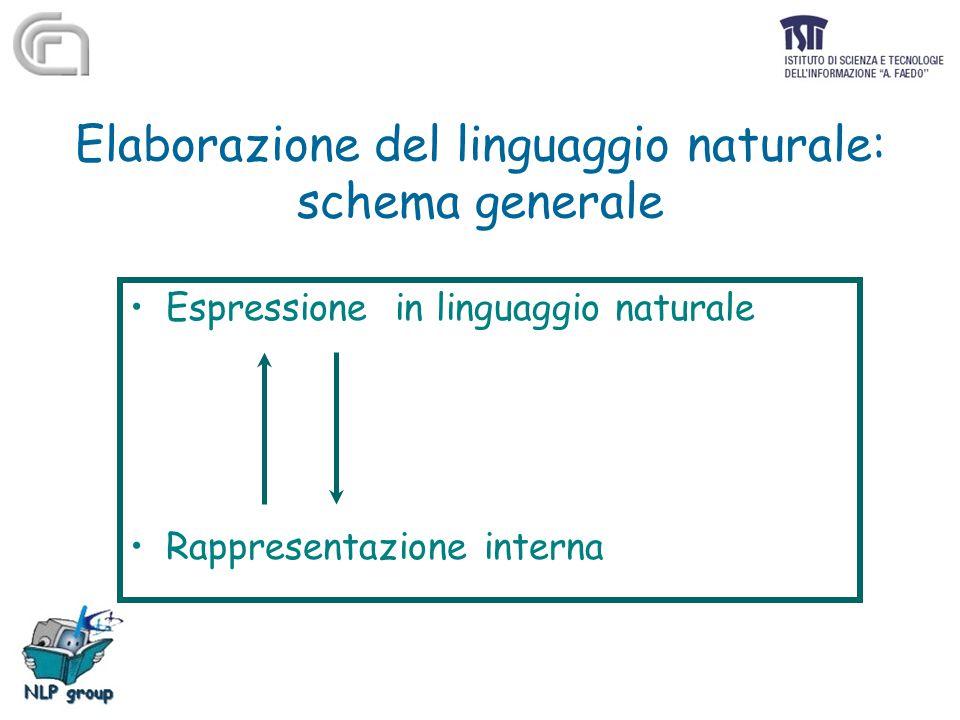 Elaborazione del linguaggio naturale: schema generale Espressione in linguaggio naturale Rappresentazione interna