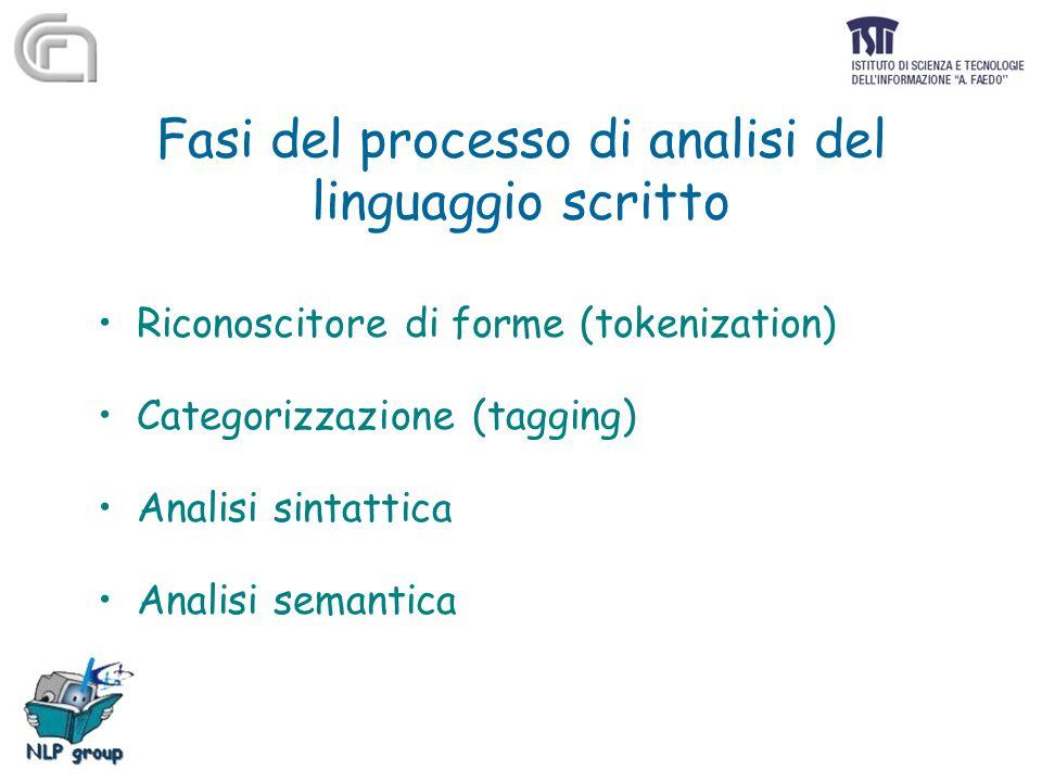 Fasi del processo di analisi del linguaggio scritto Riconoscitore di forme (tokenization) Categorizzazione (tagging) Analisi sintattica Analisi semant
