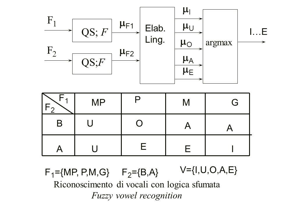 Riconoscimento di vocali con logica sfumata Fuzzy vowel recognition F2F2 F1F1  F2 QS; F EE  F1 AA OO UU II argmax I…E Elab. Ling. F1F1 MP