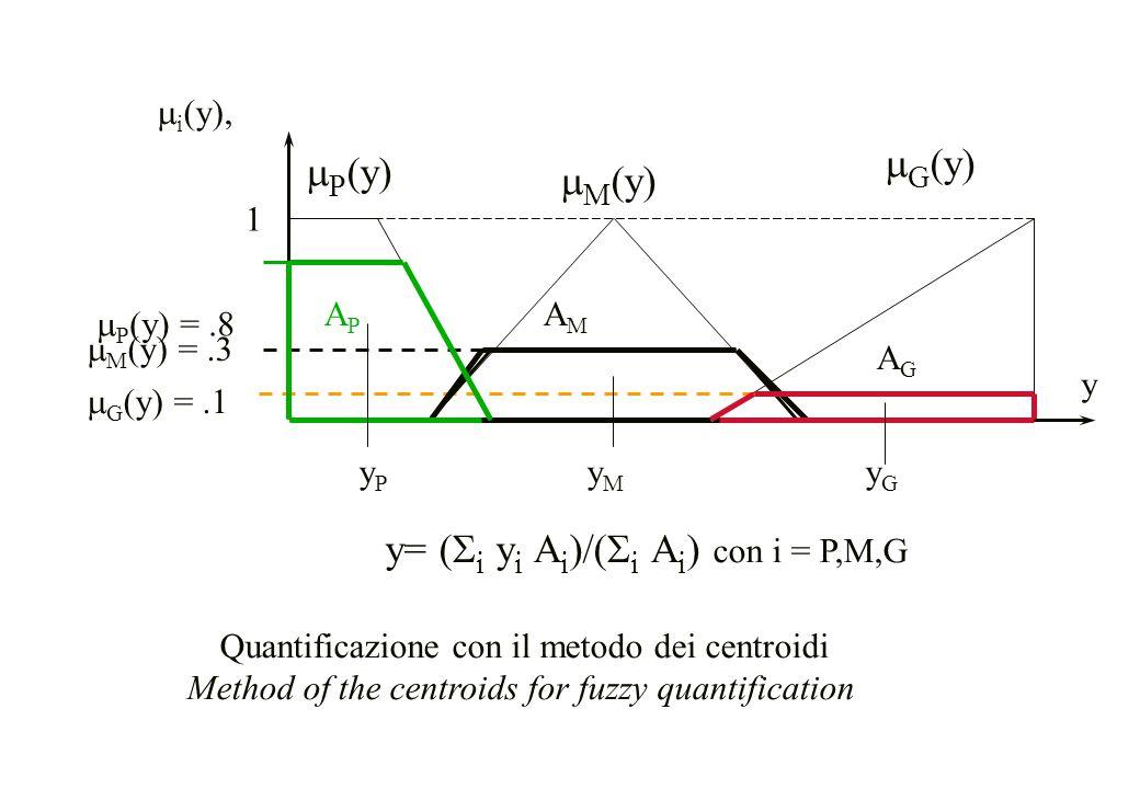 y  P (y)  G (y)  M (y)  i (y), 1  P (y) =.8  M (y) =.3  G (y) =.1 y= (  i y i A i )/(  i A i ) con i = P,M,G APAP AMAM AGAG y P y M y G Quant