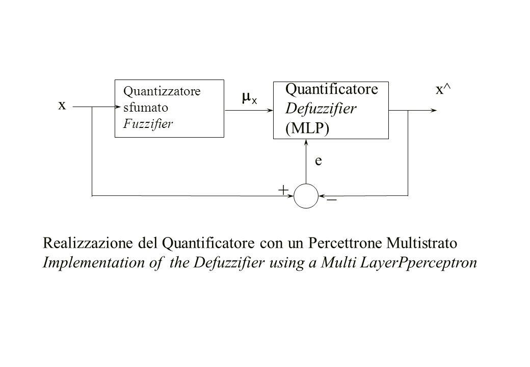 Quantificatore Defuzzifier (MLP) x e + _ xx Quantizzatore sfumato Fuzzifier x^x^ Realizzazione del Quantificatore con un Percettrone Multistrato Imp