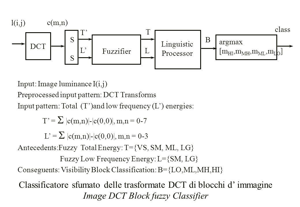 DCT l(i,j) Fuzzifier Linguistic Processor argmax [m HI,m MH,m ML,m LO ] T L B class SSSS c(m,n) T' L' Input: Image luminance I(i,j) Preprocessed input