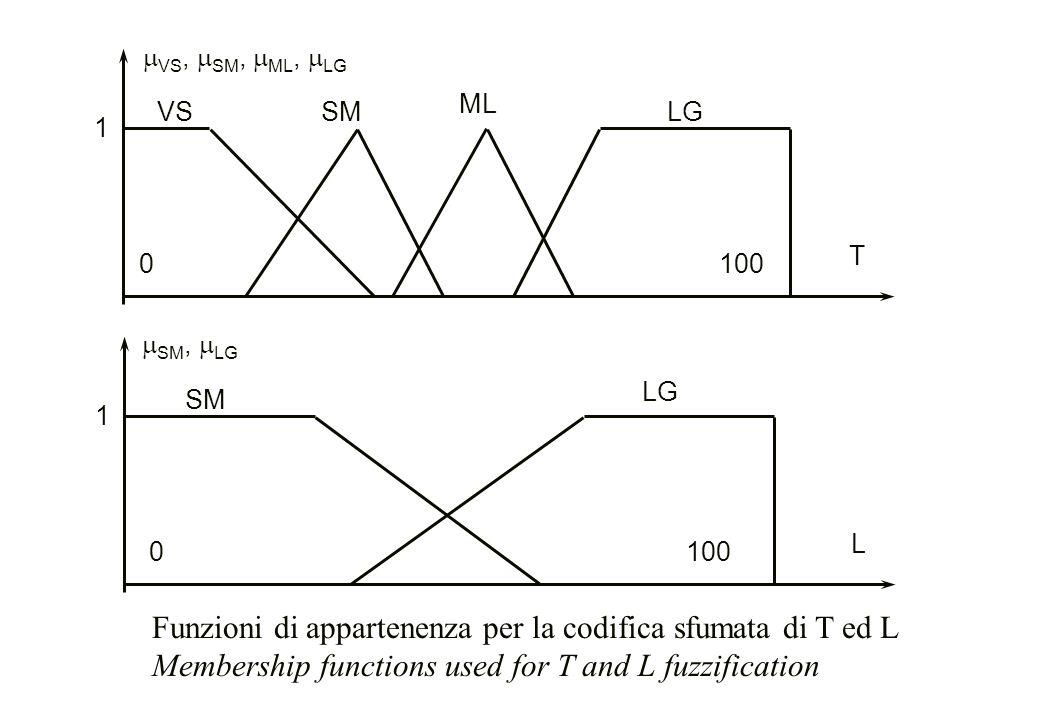 L SM LG  SM,  LG 1000 T VSLG  VS,  SM,  ML,  LG SM ML 1000 1 1 Funzioni di appartenenza per la codifica sfumata di T ed L Membership functions u