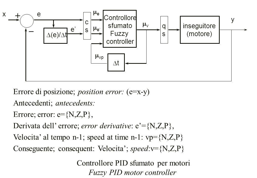 x Controllore sfumato Fuzzy controller inseguitore (motore) tt  (e)/  t e e' Errore di posizione; position error: (e=x-y) Antecedenti; antecedents