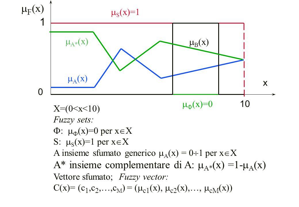 y  P (y)  G (y)  M (y)  i (y), 1  P (y) =.8  M (y) =.3  G (y) =.1 y= (  i y i A i )/(  i A i ) con i = P,M,G APAP AMAM AGAG y P y M y G Quantificazione con il metodo dei centroidi Method of the centroids for fuzzy quantification