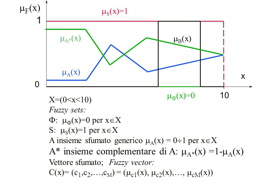 x 10 0 X=(0<x<10) Fuzzy sets:  :   (x)=0 per x  X S:  S (x)=1 per x  X A insieme sfumato generico  A (x) = 0  1 per x  X A* insieme complemen