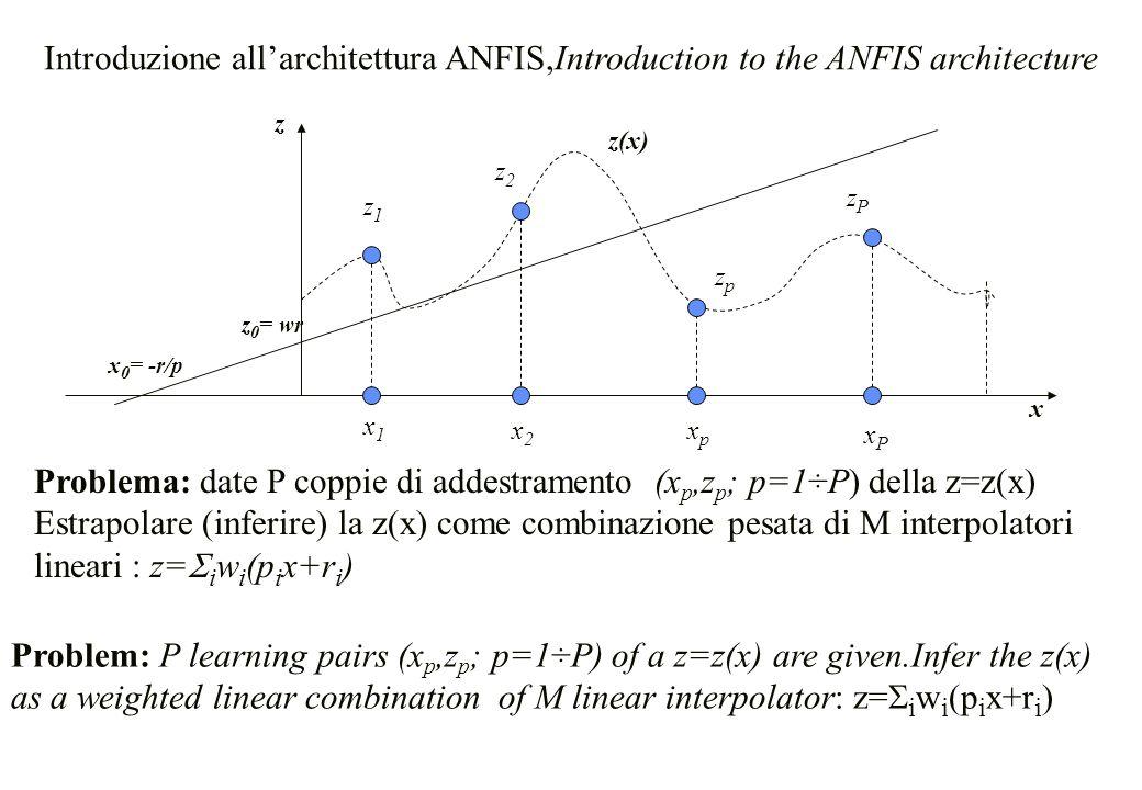 Problema: date P coppie di addestramento (x p,z p ; p=1÷P) della z=z(x) Estrapolare (inferire) la z(x) come combinazione pesata di M interpolatori lin