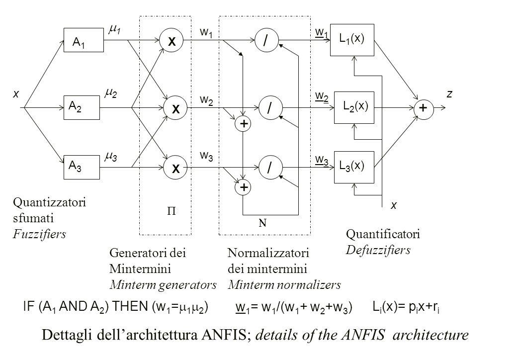 X / + L 1 (x) X / X / xz + +   L 3 (x) L 2 (x) A3A3 A2A2 A1A1 w3w3 w1w1 w2w2 w2w2 w1w1 w3w3 Quantizzatori sfumati Fuzzifiers Normalizzatori dei mint