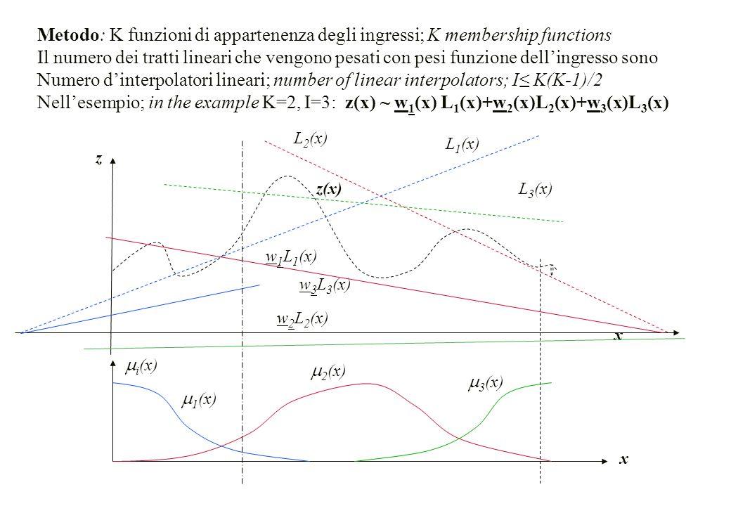 x z  1 (x)  2 (x)  3 (x)  i (x) z(x) x w 2 L 2 (x) L 2 (x) L 3 (x) Metodo: K funzioni di appartenenza degli ingressi; K membership functions Il nu