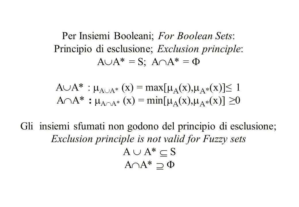 Per Insiemi Booleani; For Boolean Sets: Principio di esclusione; Exclusion principle: A  A* = S; A  A* =  A  A* :  A  A* (x) = max[  A (x),  A