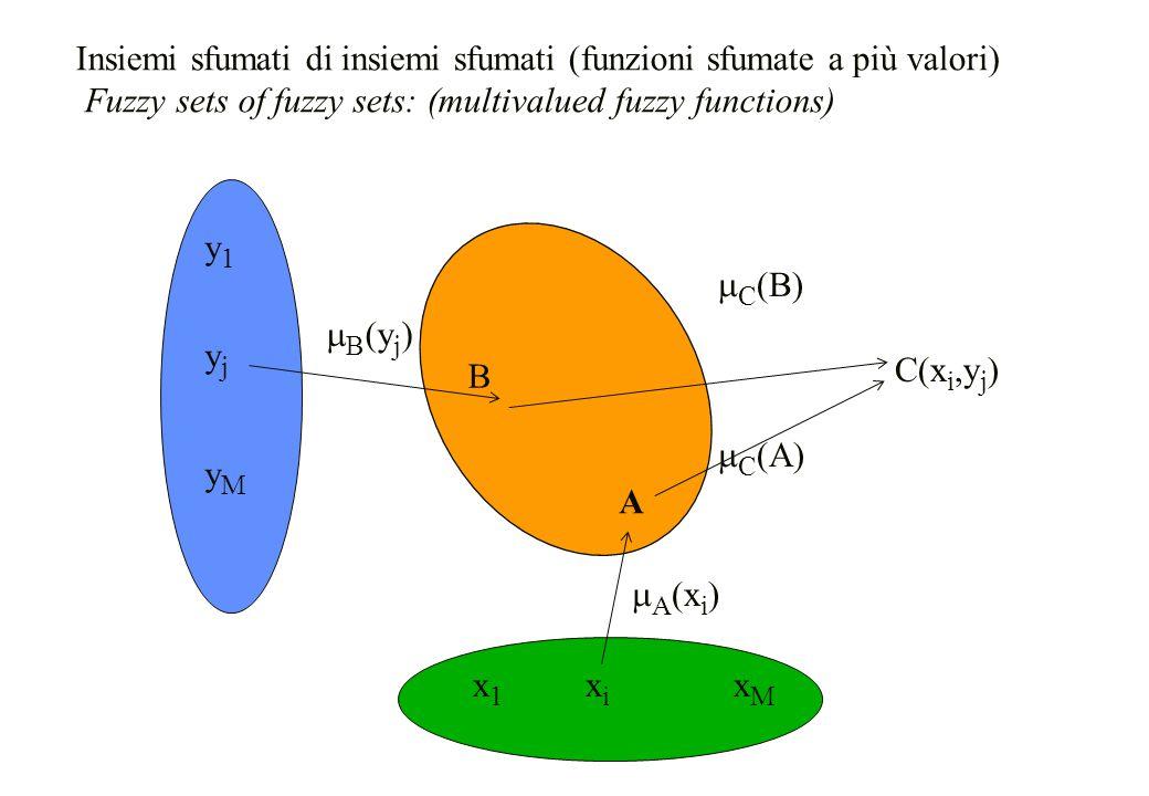  A (x i ) x 1 x i x M A y1yjyMy1yjyM  B (y j ) B  C (B) C(x i,y j )  C (A) Insiemi sfumati di insiemi sfumati (funzioni sfumate a più