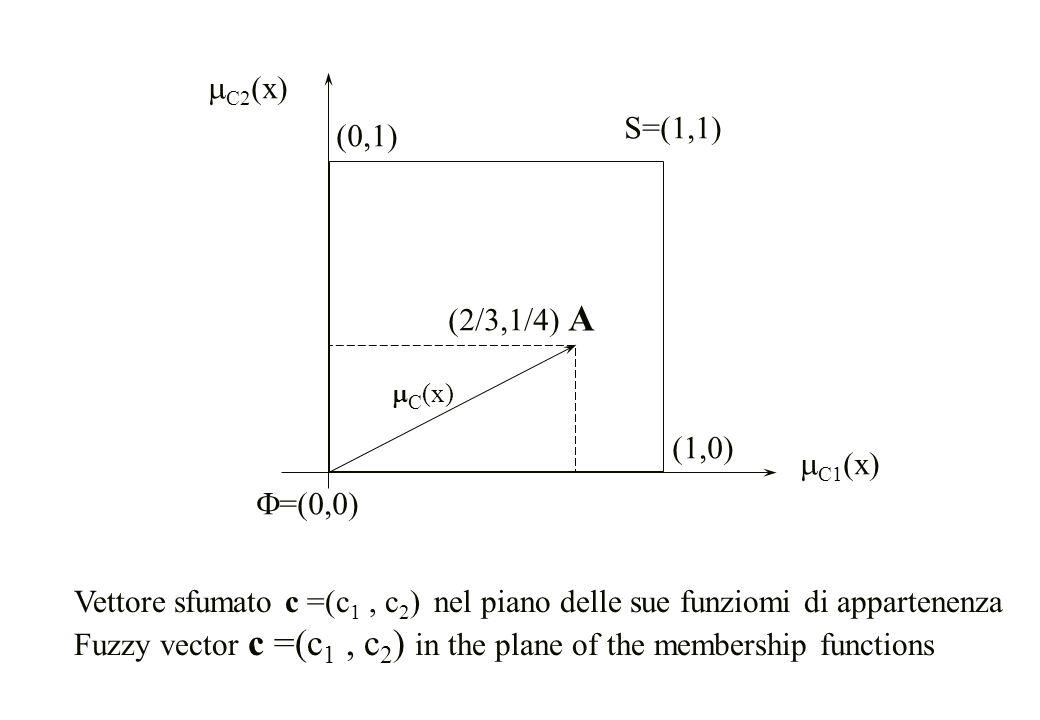  C2 (x) Vettore sfumato c =(c 1, c 2 ) nel piano delle sue funziomi di appartenenza Fuzzy vector c =(c 1, c 2 ) in the plane of the membership functi