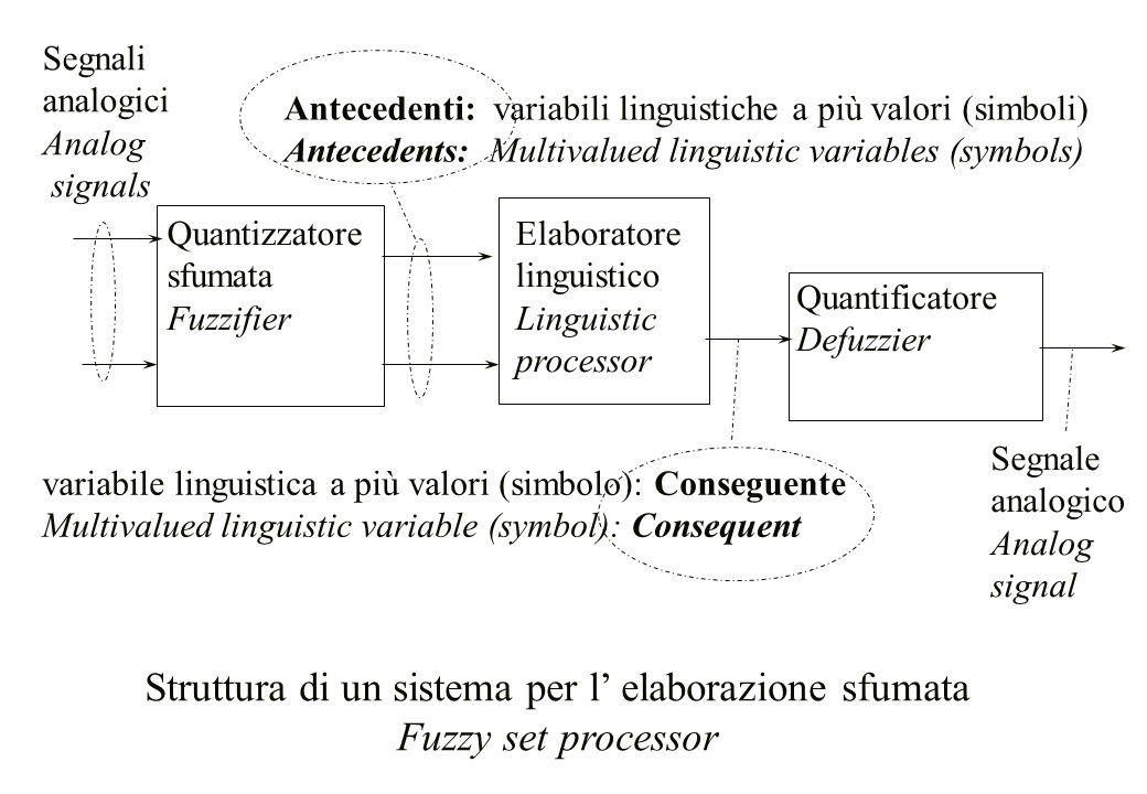 Quantizzatore sfumata Fuzzifier Elaboratore linguistico Linguistic processor Quantificatore Defuzzier Segnali analogici Analog signals Struttura di un
