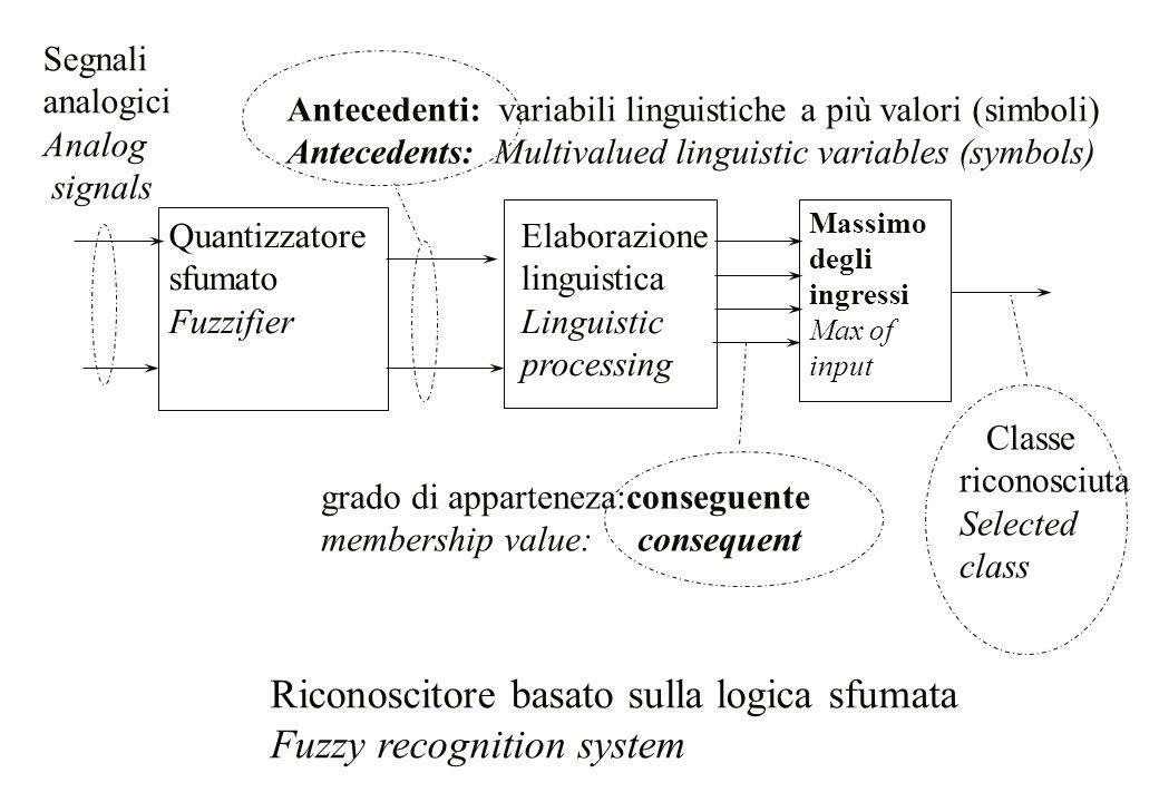 Quantizzatore sfumato Fuzzifier Elaborazione linguistica Linguistic processing Segnali analogici Analog signals Antecedenti: variabili linguistiche a