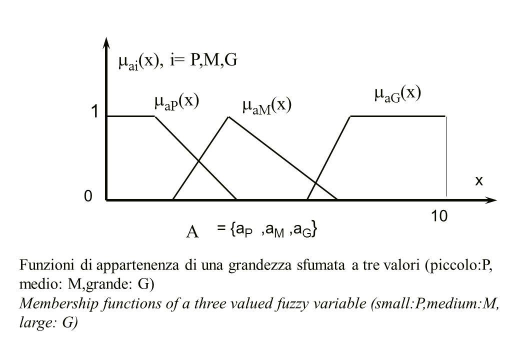 x = {a P 10 0 A,a M,a G }  aP (x)  aG (x)  aM (x)  ai (x), i= P,M,G 1 Funzioni di appartenenza di una grandezza sfumata a tre valori (piccolo:P, m