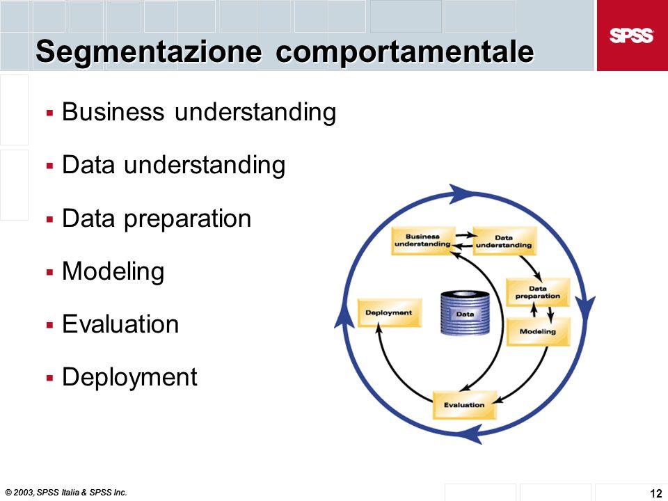 © 2003, SPSS Italia & SPSS Inc. 12 Segmentazione comportamentale  Business understanding  Data understanding  Data preparation  Modeling  Evaluat