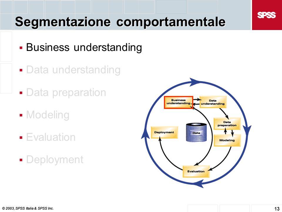 © 2003, SPSS Italia & SPSS Inc. 13 Segmentazione comportamentale  Business understanding  Data understanding  Data preparation  Modeling  Evaluat