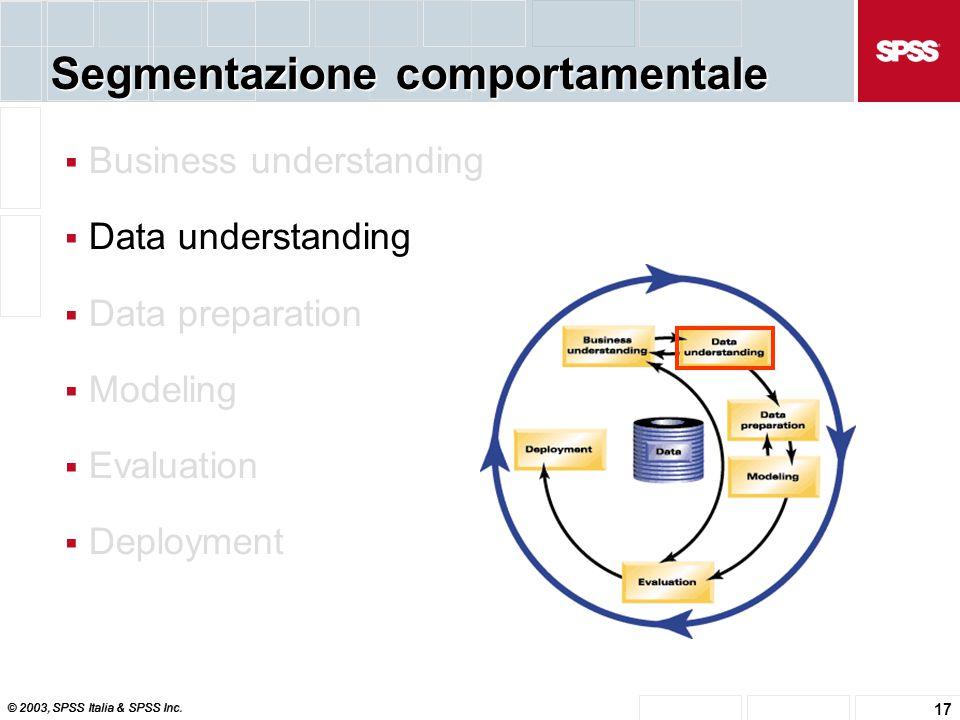 © 2003, SPSS Italia & SPSS Inc. 17 Segmentazione comportamentale  Business understanding  Data understanding  Data preparation  Modeling  Evaluat