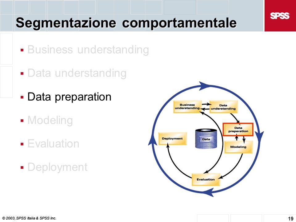 © 2003, SPSS Italia & SPSS Inc. 19 Segmentazione comportamentale  Business understanding  Data understanding  Data preparation  Modeling  Evaluat