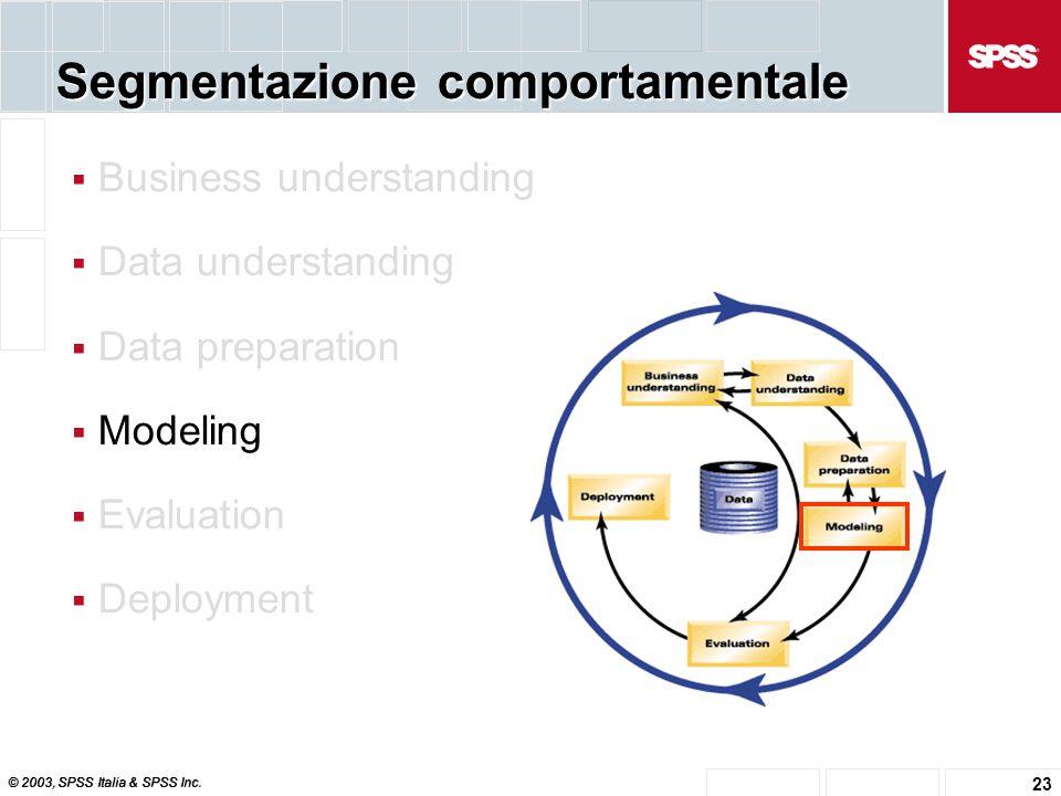 © 2003, SPSS Italia & SPSS Inc. 23 Segmentazione comportamentale  Business understanding  Data understanding  Data preparation  Modeling  Evaluat