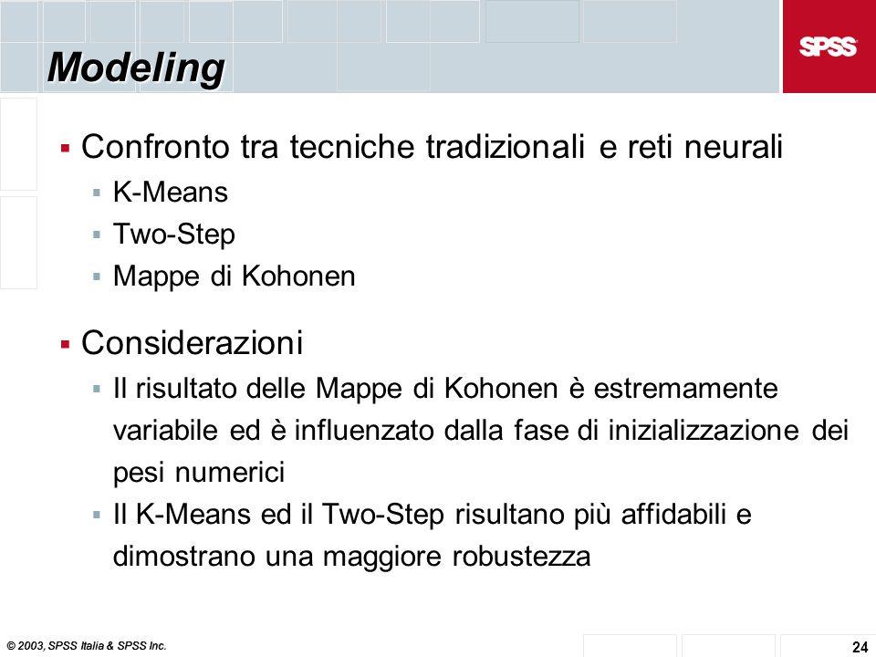 © 2003, SPSS Italia & SPSS Inc. 24 Modeling  Confronto tra tecniche tradizionali e reti neurali  K-Means  Two-Step  Mappe di Kohonen  Considerazi